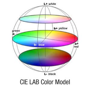 MODELLO COLORE CIE Lab